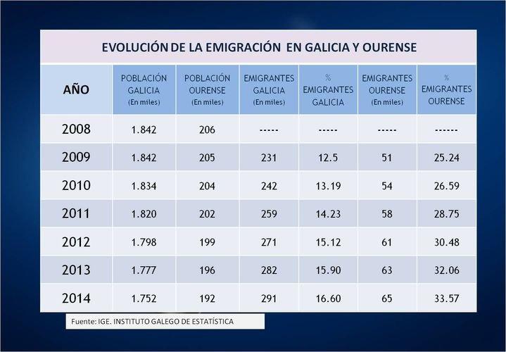 Evolución de la emigración en Galicia y Ourense.